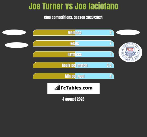 Joe Turner vs Joe Iaciofano h2h player stats