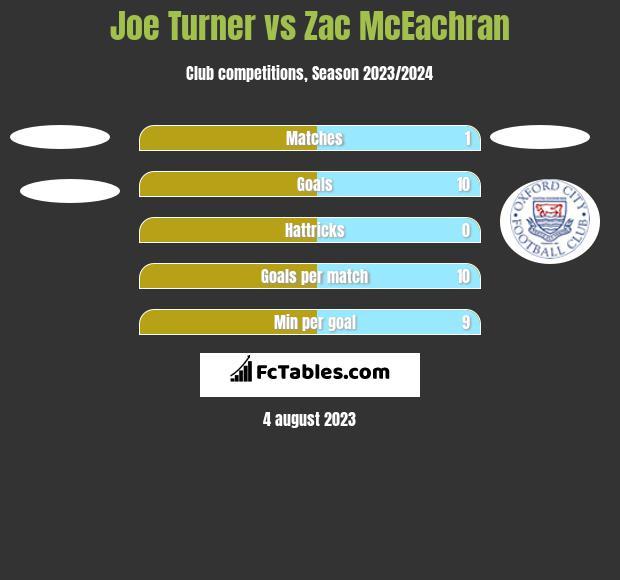 Joe Turner vs Zac McEachran h2h player stats