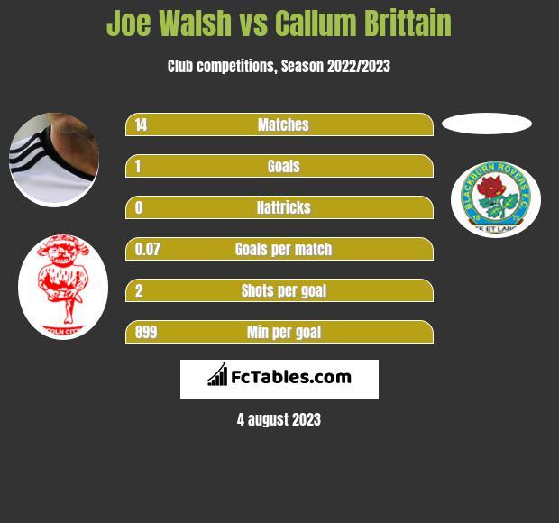 Joe Walsh vs Callum Brittain infographic