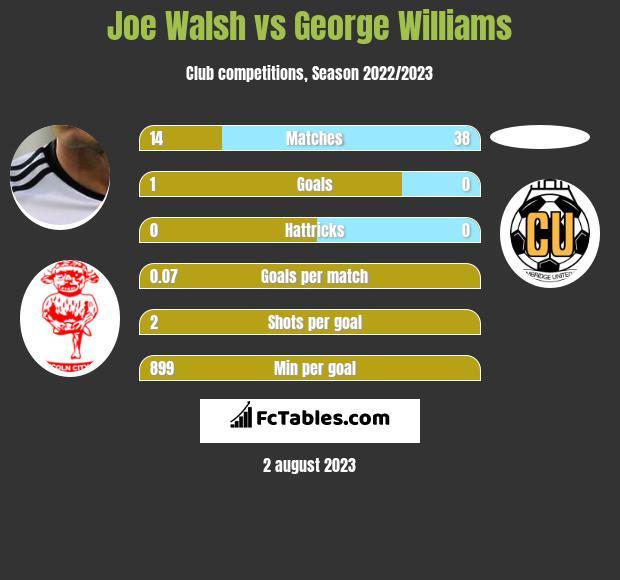 Joe Walsh vs George Williams infographic