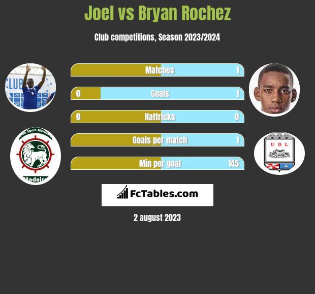 Joel vs Bryan Rochez h2h player stats