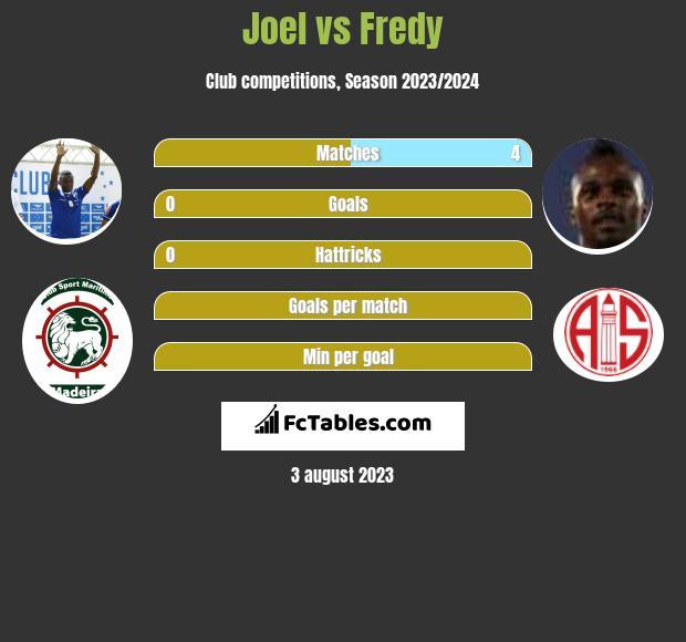 Joel vs Fredy h2h player stats