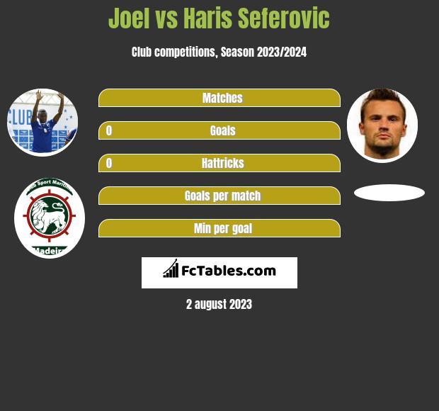 Joel vs Haris Seferovic infographic