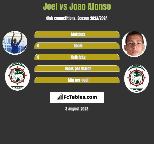 Joel vs Joao Afonso infographic