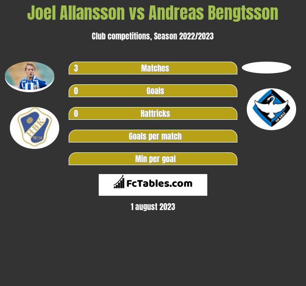 Joel Allansson vs Andreas Bengtsson infographic