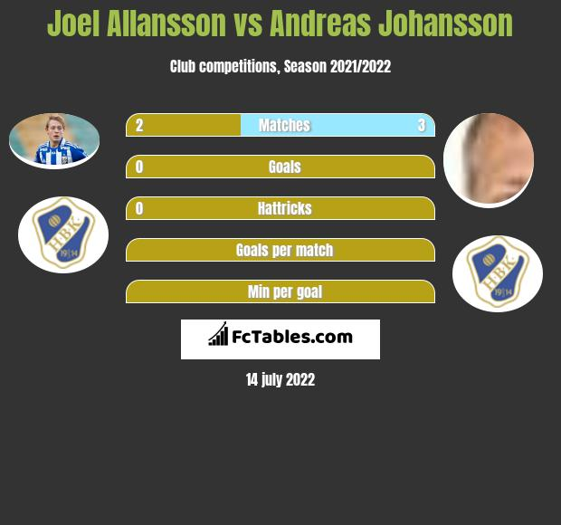 Joel Allansson vs Andreas Johansson infographic