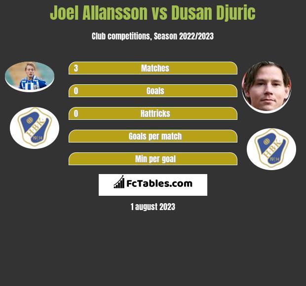 Joel Allansson vs Dusan Djuric infographic