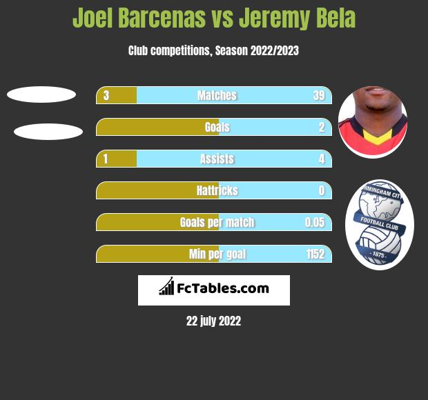 Joel Barcenas vs Jeremy Bela h2h player stats