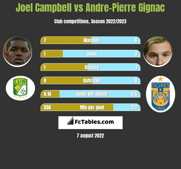 Joel Campbell vs Andre-Pierre Gignac infographic