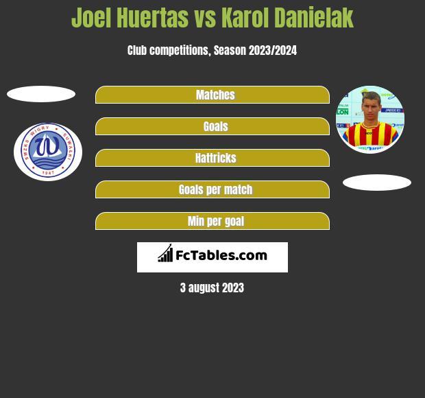 Joel Huertas vs Karol Danielak h2h player stats