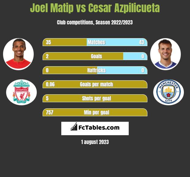 Joel Matip vs Cesar Azpilicueta infographic