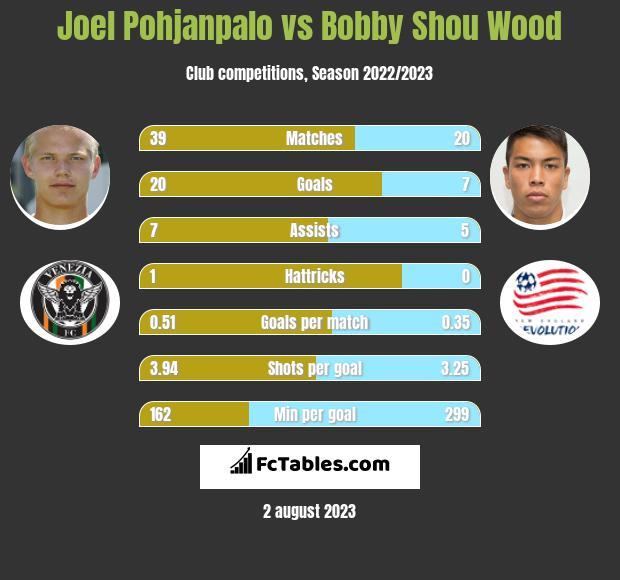 Joel Pohjanpalo vs Bobby Shou Wood infographic