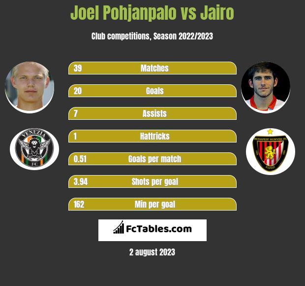 Joel Pohjanpalo vs Jairo infographic