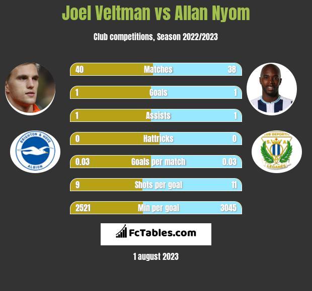 Joel Veltman vs Allan Nyom infographic