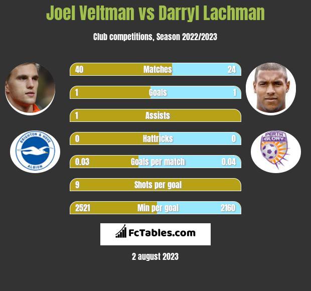 Joel Veltman vs Darryl Lachman infographic