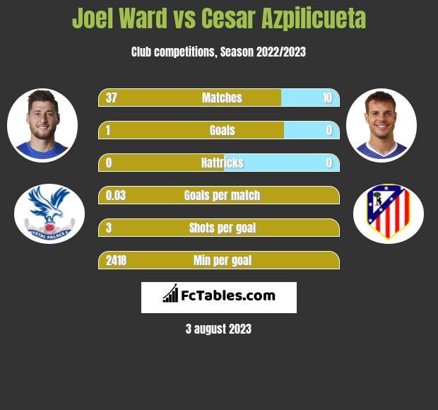 Joel Ward vs Cesar Azpilicueta infographic