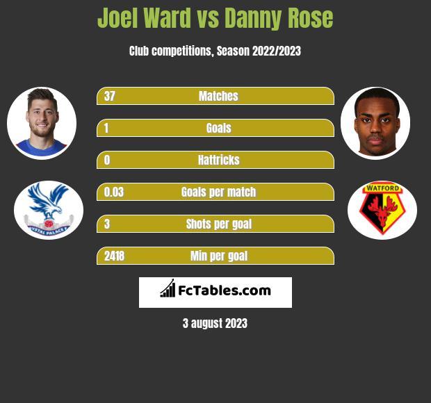 Joel Ward vs Danny Rose infographic
