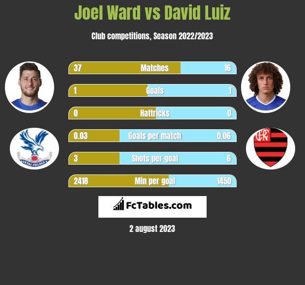 Joel Ward vs David Luiz infographic