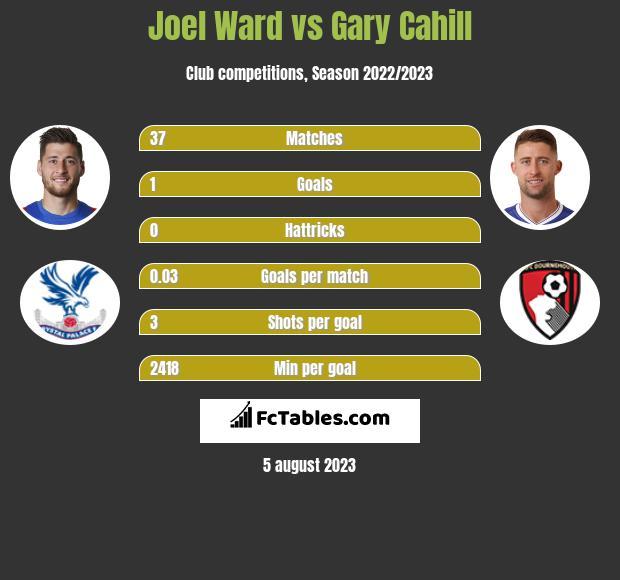 Joel Ward vs Gary Cahill infographic