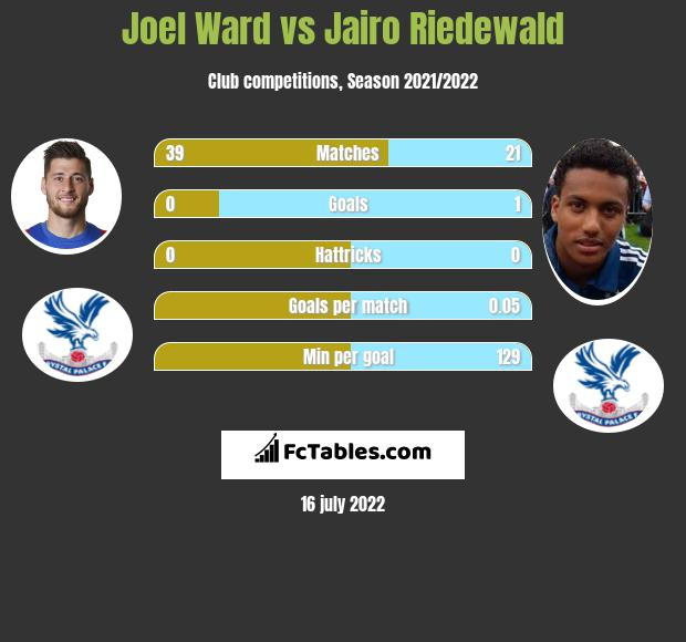 Joel Ward vs Jairo Riedewald infographic