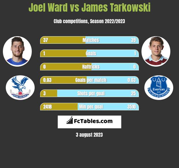 Joel Ward vs James Tarkowski infographic