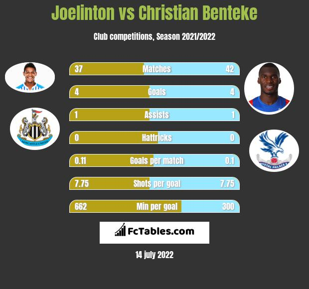 Joelinton vs Christian Benteke infographic