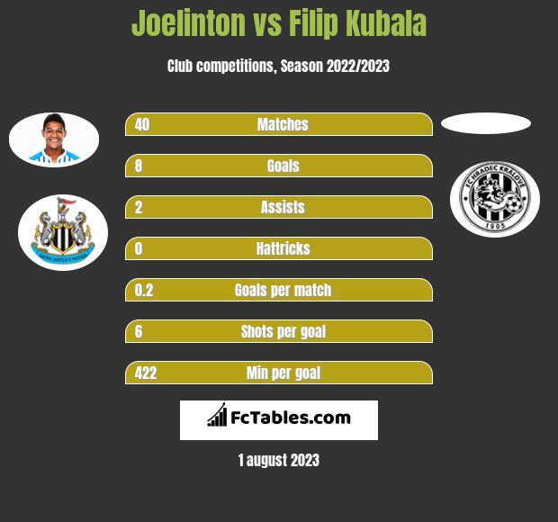 Joelinton vs Filip Kubala h2h player stats