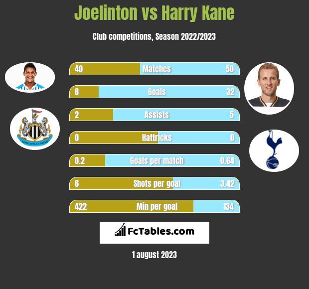 Joelinton vs Harry Kane infographic