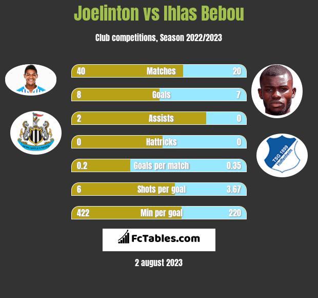 Joelinton vs Ihlas Bebou h2h player stats