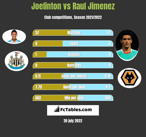 Joelinton vs Raul Jimenez h2h player stats