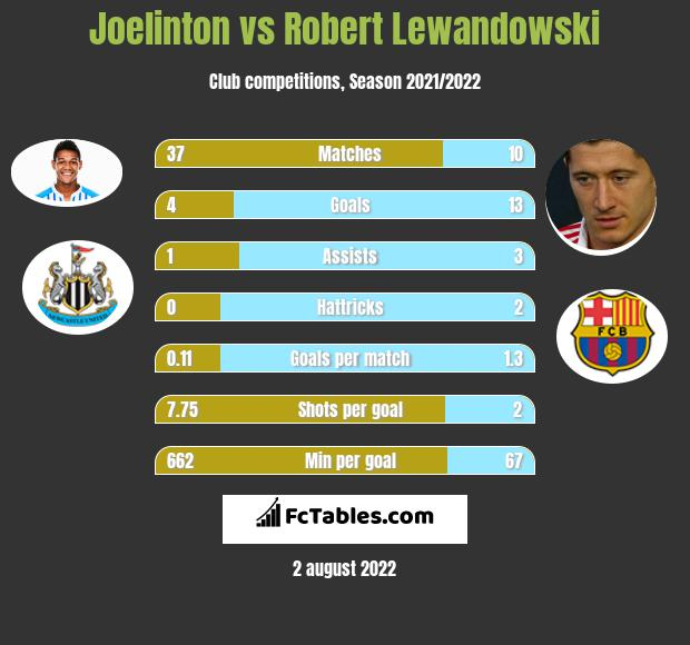 Joelinton vs Robert Lewandowski h2h player stats