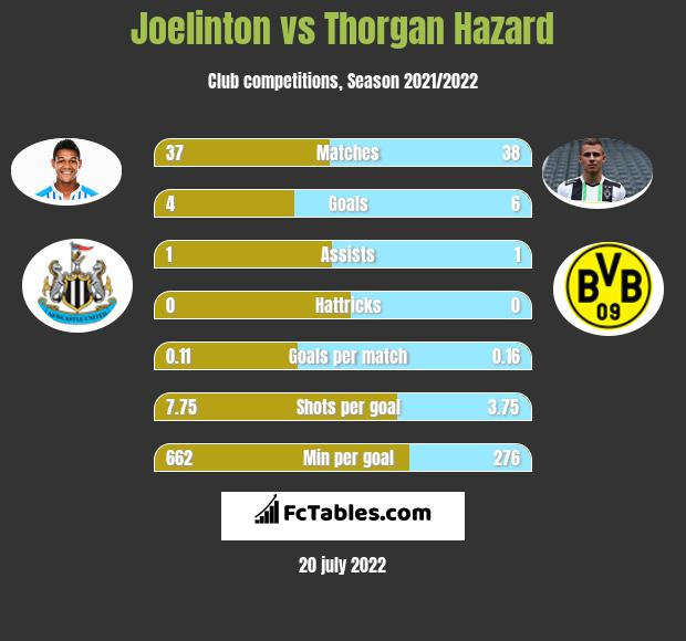 Joelinton vs Thorgan Hazard infographic