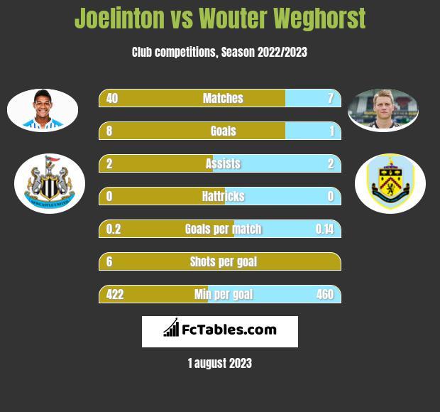 Joelinton vs Wouter Weghorst infographic