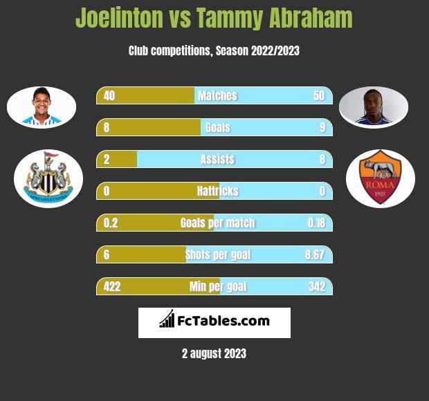 Joelinton vs Tammy Abraham h2h player stats