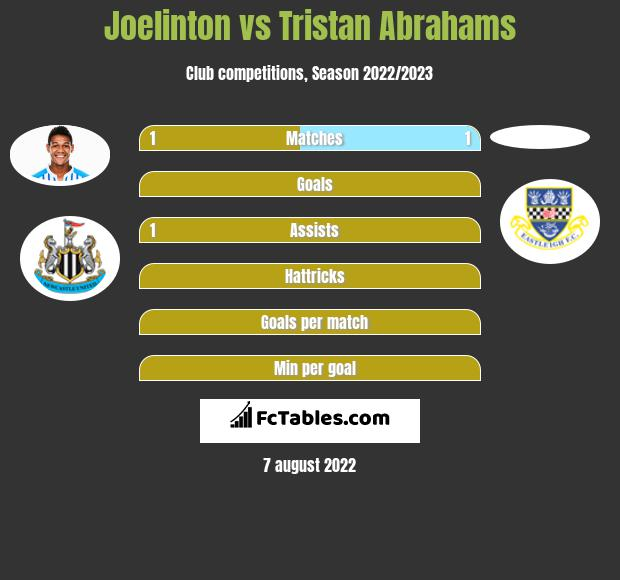 Joelinton infographic statistics for Newcastle United