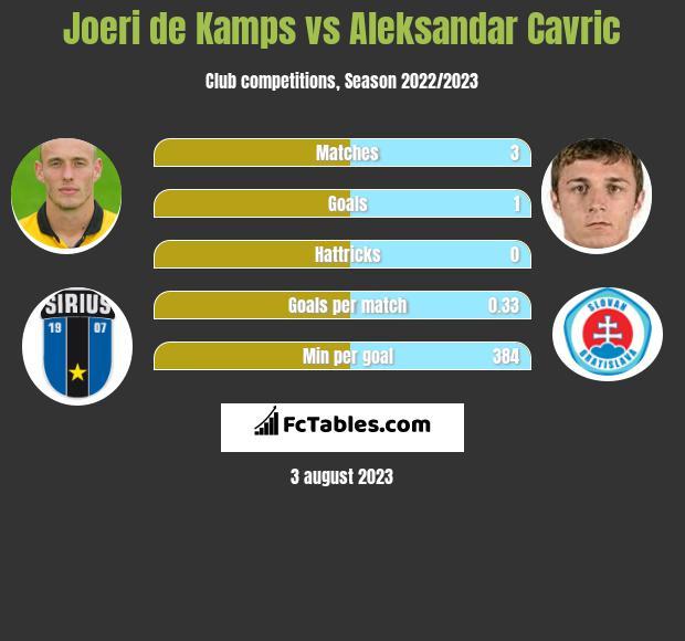 Joeri de Kamps vs Aleksandar Cavric infographic