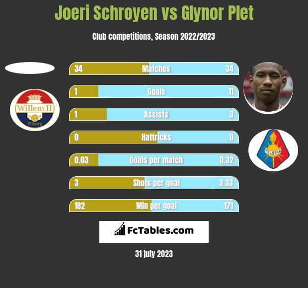 Joeri Schroyen vs Glynor Plet h2h player stats