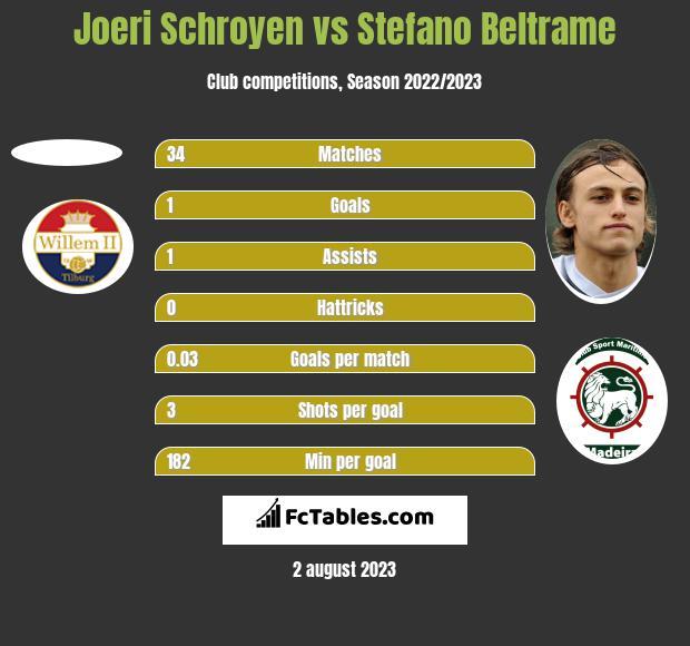 Joeri Schroyen vs Stefano Beltrame h2h player stats
