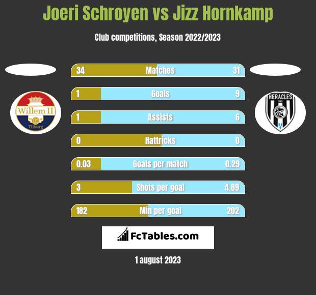 Joeri Schroyen vs Jizz Hornkamp h2h player stats