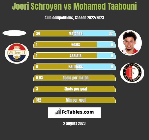 Joeri Schroyen vs Mohamed Taabouni h2h player stats