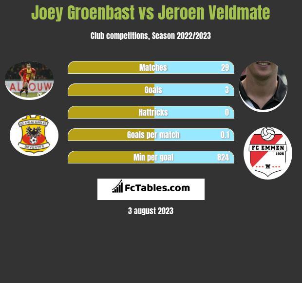 Joey Groenbast vs Jeroen Veldmate infographic