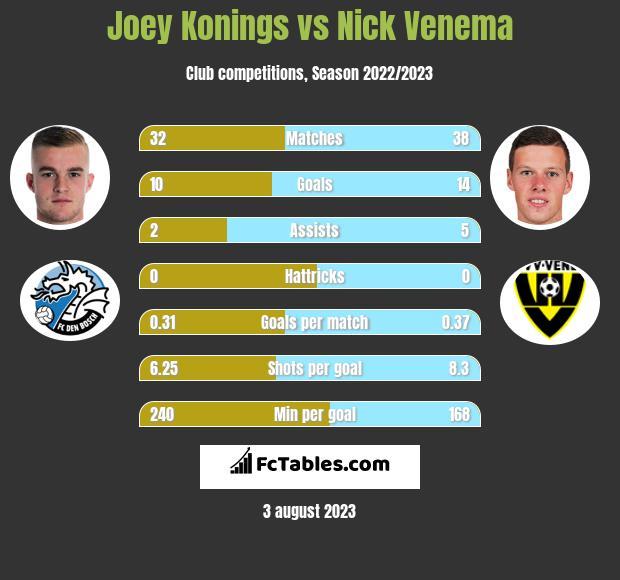 Joey Konings vs Nick Venema h2h player stats
