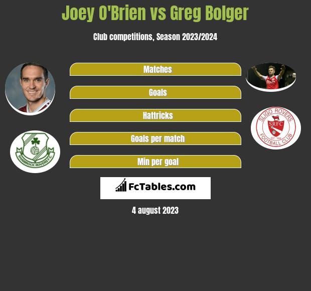 Joey O'Brien vs Greg Bolger infographic