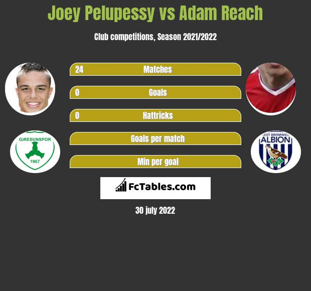 Joey Pelupessy infographic statistics for Sheffield Wednesday