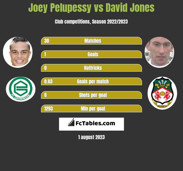 Joey Pelupessy vs David Jones infographic
