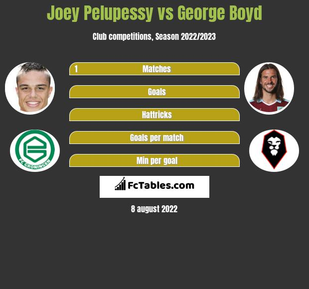 Joey Pelupessy vs George Boyd infographic