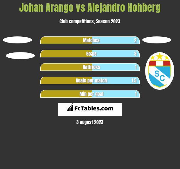 Johan Arango vs Alejandro Hohberg h2h player stats