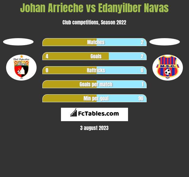Johan Arrieche vs Edanyilber Navas h2h player stats
