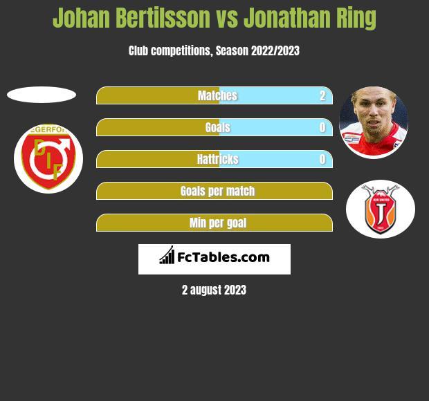 Johan Bertilsson vs Jonathan Ring h2h player stats