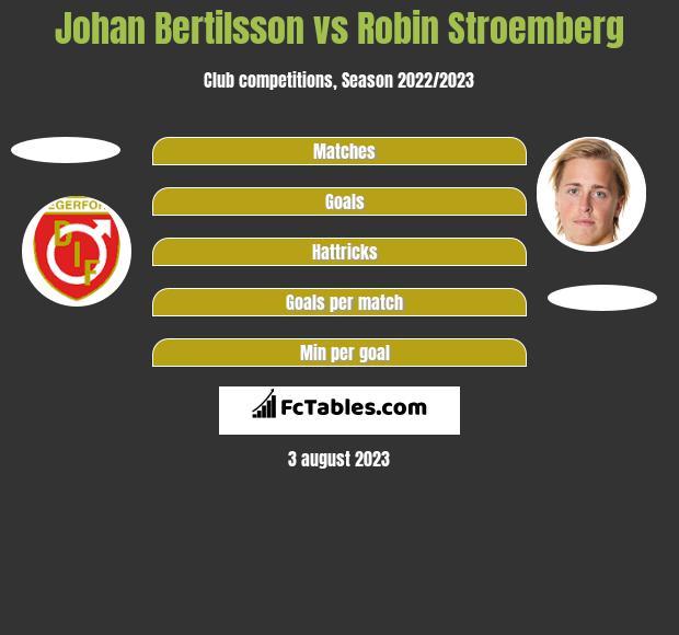 Johan Bertilsson vs Robin Stroemberg h2h player stats